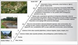 Fig.2 - Exemple de grille de détermination du niveau d'enjeu socio-économique susceptible d'être menacé par des risques d'inondation/érosion liés au transport solide (d'après Malavoi et al. 2011).