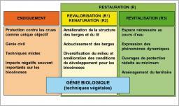 Fig. 4 -Principales catégories d'intervention et situation du génie biologique dans un contexte global d'aménagement des cours d'eau.