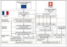 Fig.8 - Organigramme hiérarchique des réglementations et outils non réglementaires français et suisses intervenant à différentes échelles sur la gestion globale des milieux aquatiques et de l'eau: tentative de comparaison.