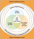 Fig. 9 -Schéma conceptuel de la gestion globale des milieux aquatiques et de l'eau (d'après OFEV 2012).