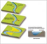 Fig.9 - Mécanisme de déplacement des méandres par sapement de la berge concave et construction de plaine alluviale par dépôt sur la berge convexe.