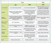 Tab.1 - Comparatif des principaux outils de gestion en France et en Suisse.