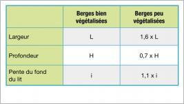 Tab.1 - Géométrie de la rivière en fonction de la végétalisation des berges: cas des rivières stables avec un lit de gravier et des berges cohésives (Millar et Quick 1993; Degoutte 2006).