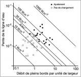 Fig.3 - Indication sur l'existence d'un ajustement de cours d'eau pour un débit de pleins bords et une pente de la ligne d'eau donnés. La puissance est calculée en fonction de ces deux derniers paramètres (Malavoi etal. 2007, d'après Brookes et Gregory 1988).