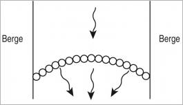 Fig.12 - Schéma de principe d'un seuil en arc de cercle.