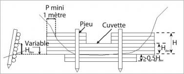 Fig.2 - Schéma de principe d'un seuil bois classique avec des ailes.