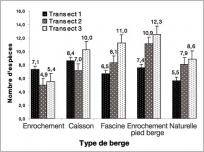 Fig.5 - Nombre moyen d'espèces végétales présentes sur l'aménagement relativement à leur position sur la berge. Le transect1 représente le pied de berge, le 2 la partie médiane et le transect3 le haut de berge.