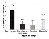 Fig.9 - Histogramme des fréquences moyennes d'espèces exotiques envahissantes par rapport au type d'aménagement.